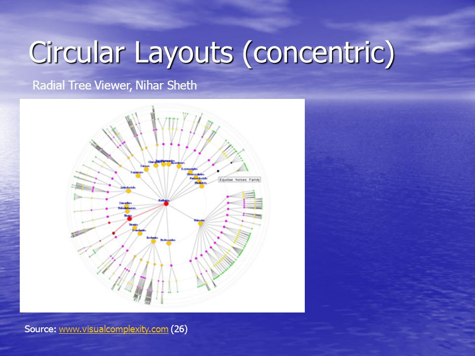 Circular Layouts (concentric) Source: www.visualcomplexity.com (26)www.visualcomplexity.com Radial Tree Viewer, Nihar Sheth