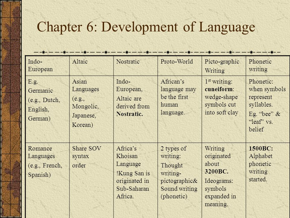 Chapter 6: Development of Language Indo- European AltaicNostraticProto-WorldPicto-graphic Writing Phonetic writing E.g.