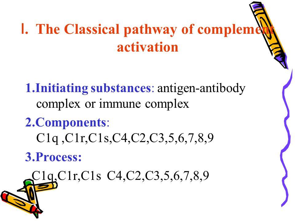Ⅰ. The Classical pathway of complement activation 1.Initiating substances: antigen-antibody complex or immune complex 2.Components: C1q,C1r,C1s,C4,C2,