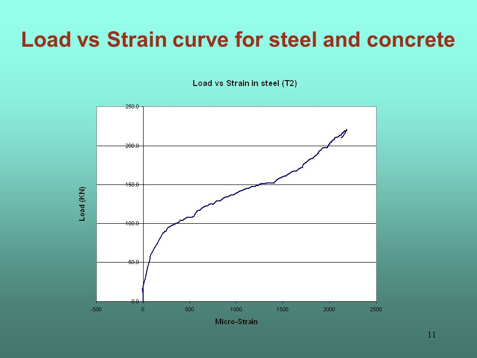 10 Load vs Strain curve for steel and concrete