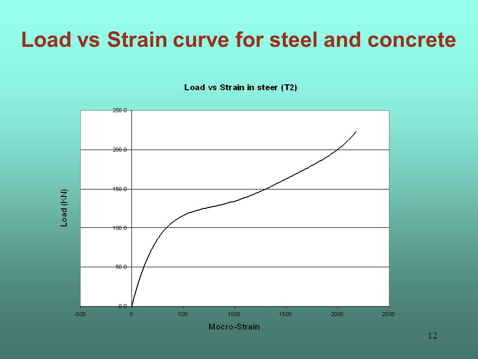 11 Load vs Strain curve for steel and concrete