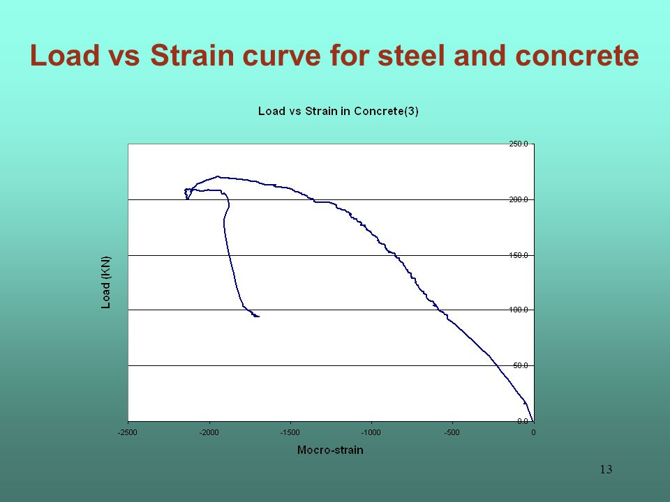 12 Load vs Strain curve for steel and concrete