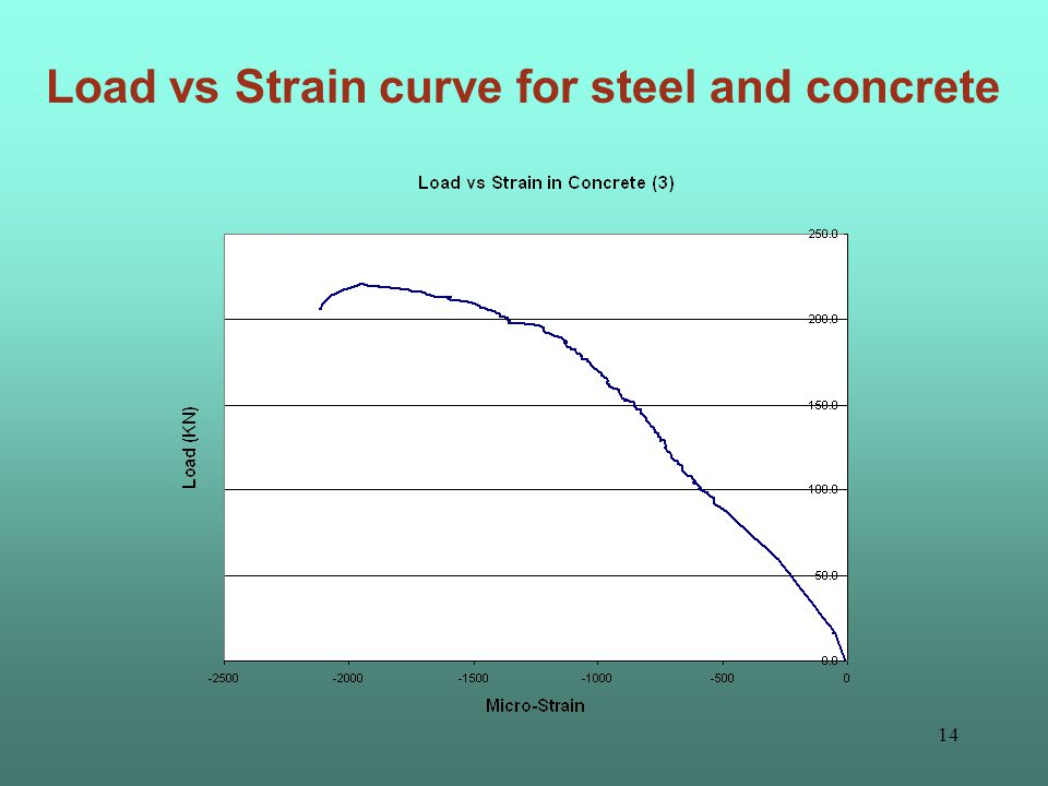 13 Load vs Strain curve for steel and concrete