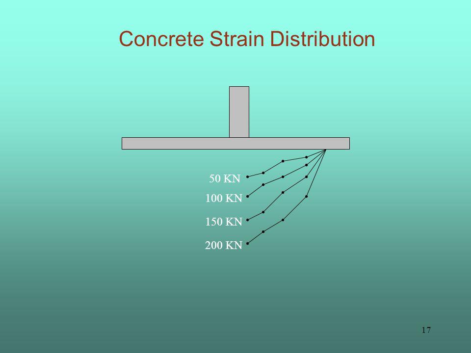 16 Steel Strain Distribution 100 KN 150 KN 200 KN