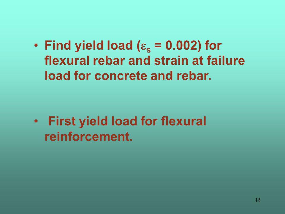 17 Concrete Strain Distribution 50 KN 100 KN 150 KN 200 KN
