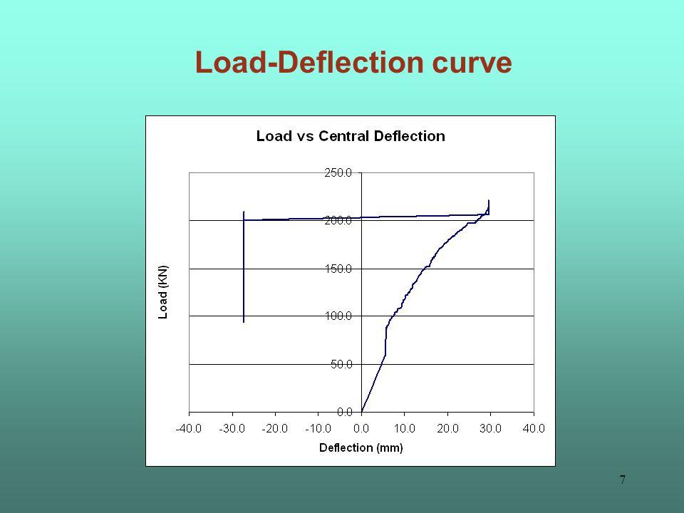 6 Concrete Strain gauge locations 5 4 3 2 1 30, 70, 100, 100