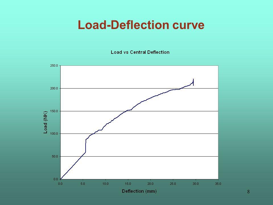 7 Load-Deflection curve