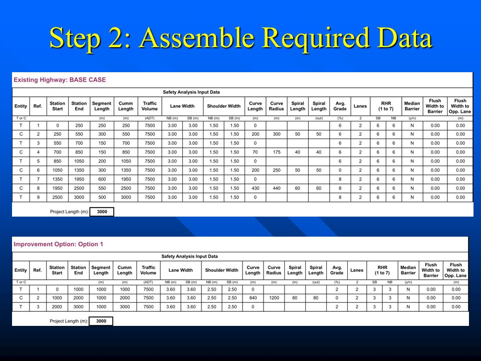 Step 2: Assemble Required Data