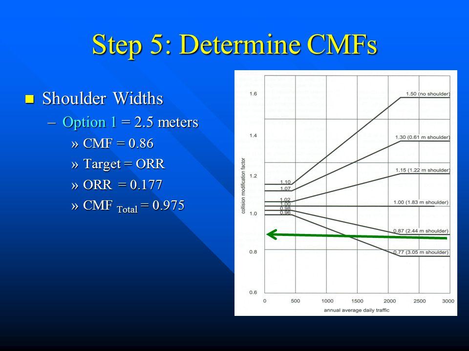 Step 5: Determine CMFs Shoulder Widths Shoulder Widths –Option 1 = 2.5 meters »CMF = 0.86 »Target = ORR »ORR= 0.177 »CMF Total = 0.975