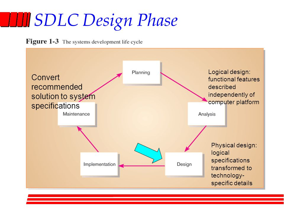 SDLC Design Phase Convert recommended solution to system specifications Logical design: functional features described independently of computer platfo