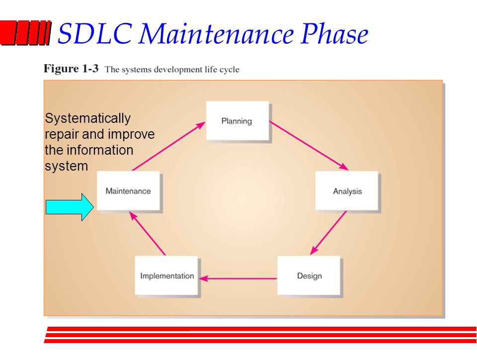 SDLC Maintenance Phase Systematically repair and improve the information system