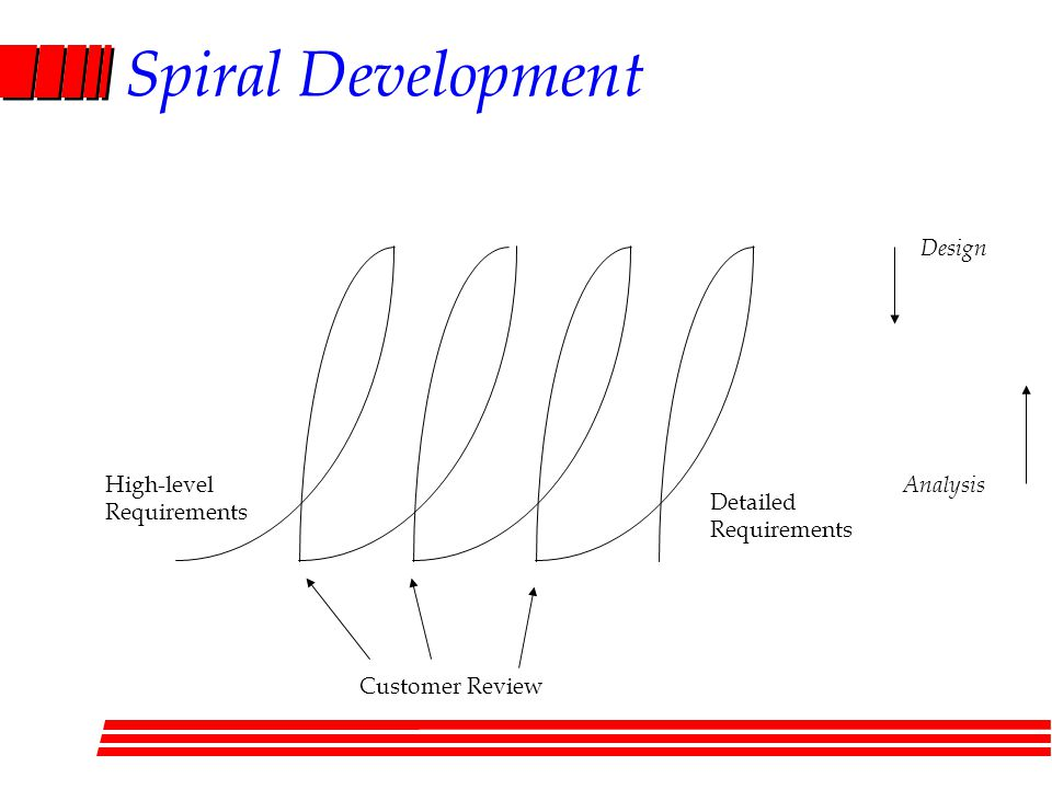 Spiral Development High-level Requirements Customer Review Detailed Requirements Analysis Design