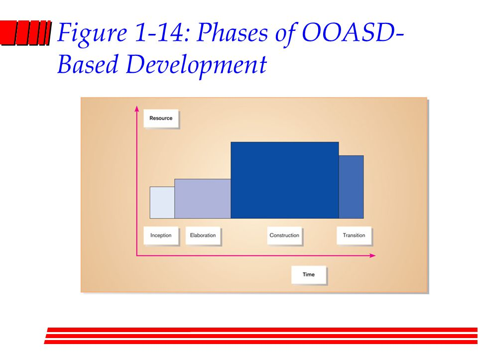 Figure 1-14: Phases of OOASD- Based Development