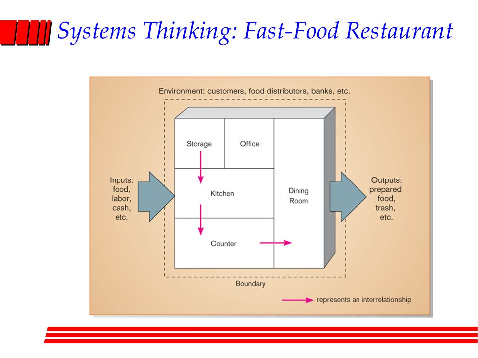 Systems Thinking: Fast-Food Restaurant