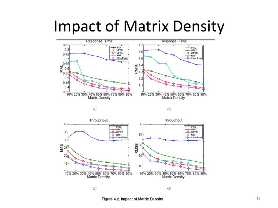 Impact of Matrix Density 16