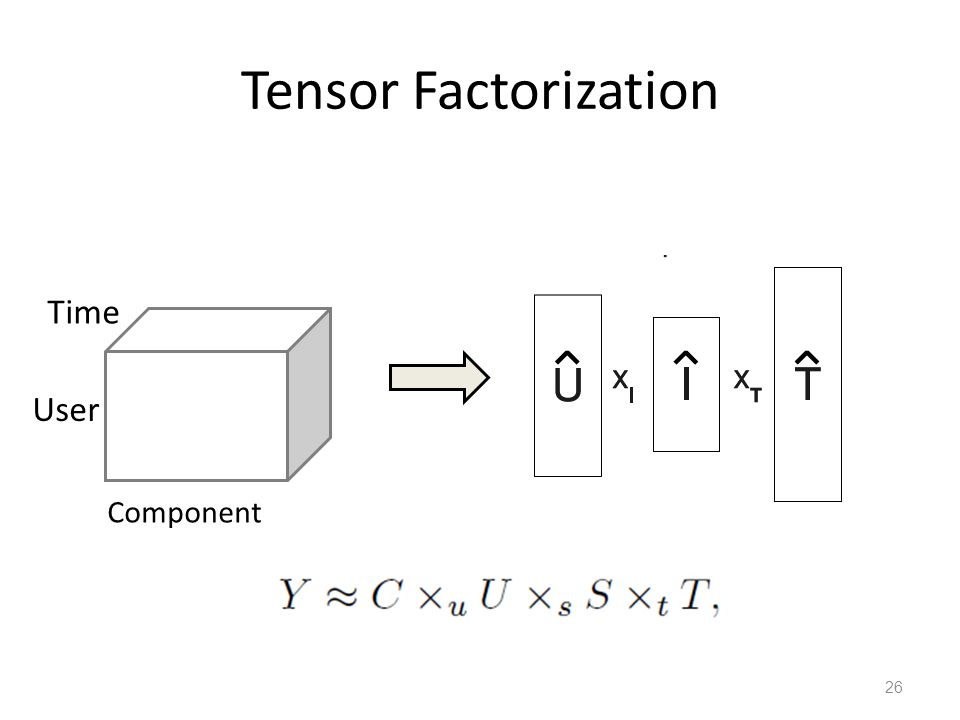 Tensor Factorization User 26 Component Time