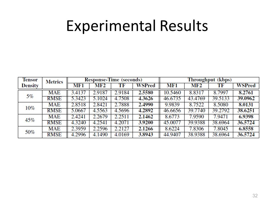 Experimental Results 32