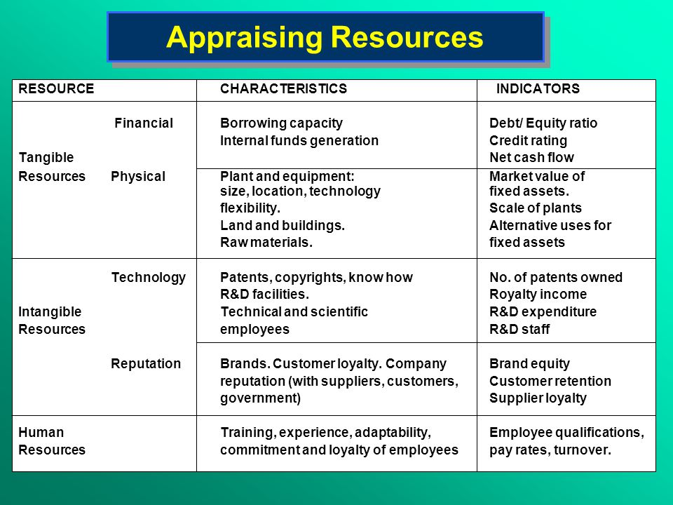 Appraising Resources RESOURCECHARACTERISTICS INDICATORS FinancialBorrowing capacityDebt/ Equity ratio Internal funds generationCredit rating TangibleNet cash flow Resources PhysicalPlant and equipment:Market value of size, location, technologyfixed assets.