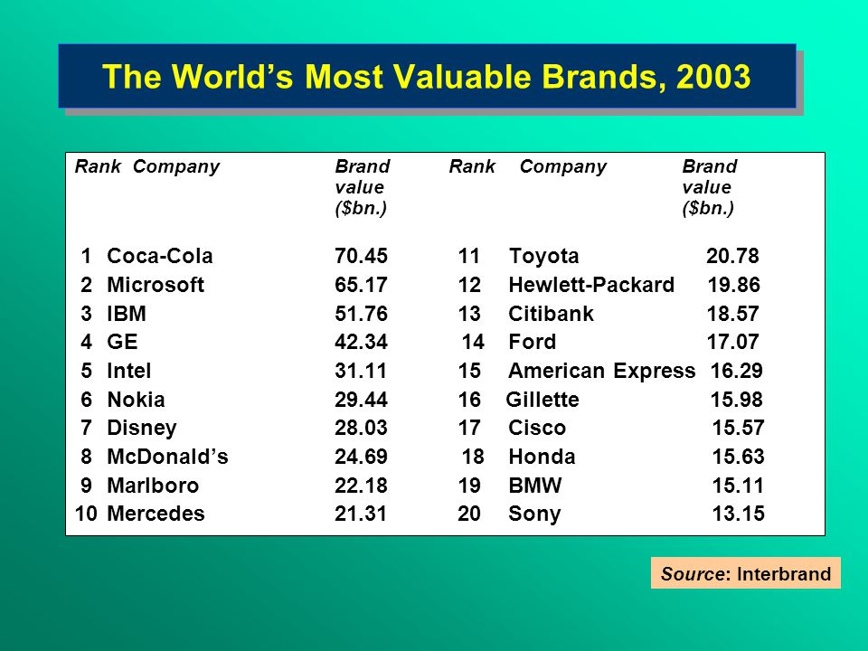 The World's Most Valuable Brands, 2003 Rank CompanyBrand Rank Company Brand value ($bn.) 1Coca-Cola70.45 11Toyota 20.78 2Microsoft65.17 12Hewlett-Packard 19.86 3IBM51.76 13Citibank 18.57 4 GE42.34 14Ford 17.07 5Intel31.11 15American Express 16.29 6Nokia29.44 16 Gillette 15.98 7Disney28.03 17Cisco 15.57 8McDonald's 24.69 18Honda 15.63 9Marlboro 22.18 19BMW 15.11 10Mercedes 21.31 20Sony 13.15 Source: Interbrand