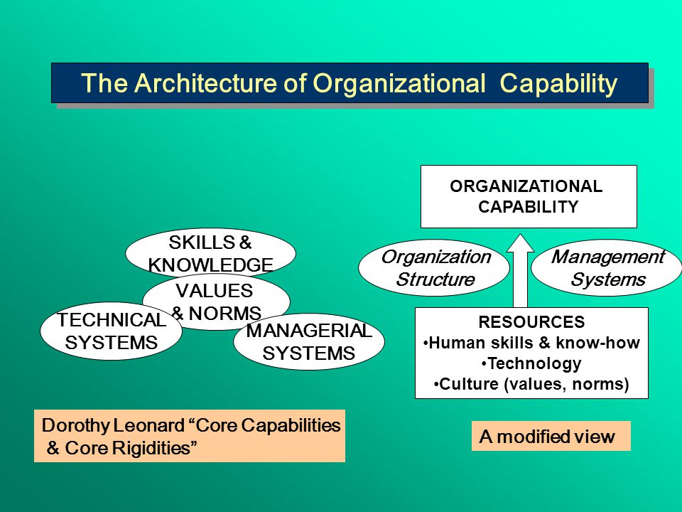 The Architecture of Organizational Capability SKILLS & KNOWLEDGE VALUES & NORMS MANAGERIAL SYSTEMS TECHNICAL SYSTEMS Dorothy Leonard Core Capabilities & Core Rigidities A modified view RESOURCES Human skills & know-how Technology Culture (values, norms) Management Systems Organization Structure ORGANIZATIONAL CAPABILITY