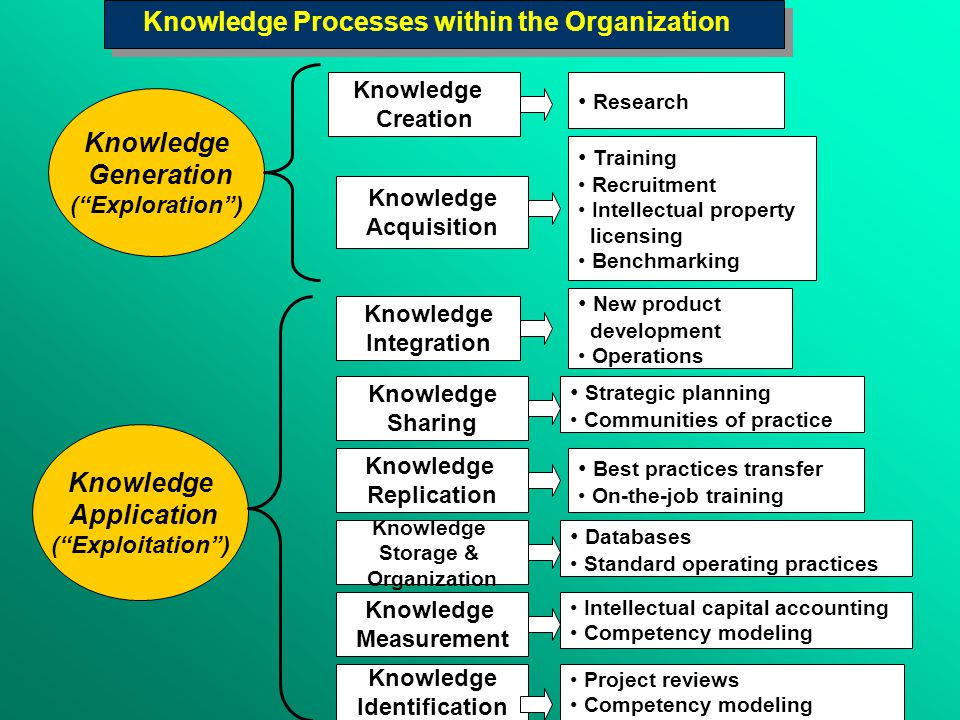 Knowledge Creation Research Knowledge Acquisition Knowledge Generation ( Exploration ) Training Recruitment Intellectual property licensing Benchmarking Knowledge Application ( Exploitation ) Knowledge Integration New product development Operations Knowledge Sharing Strategic planning Communities of practice Knowledge Storage & Organization Knowledge Replication Best practices transfer On-the-job training Databases Standard operating practices Knowledge Measurement Intellectual capital accounting Competency modeling Knowledge Identification Project reviews Competency modeling Knowledge Processes within the Organization