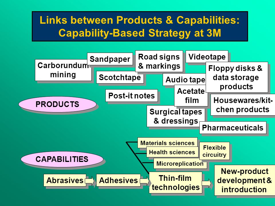 Links between Products & Capabilities: Capability-Based Strategy at 3M Carborundum mining Carborundum mining Sandpaper Scotchtape Road signs & markings Road signs & markings Post-it notes Audio tape Surgical tapes & dressings Surgical tapes & dressings Videotape Acetate film Acetate film Floppy disks & data storage products Floppy disks & data storage products Pharmaceuticals Housewares/kit- chen products Housewares/kit- chen products Abrasives Adhesives New-product development & introduction New-product development & introduction Thin-film technologies Thin-film technologies PRODUCTS CAPABILITIES Materials sciences Health sciences Microreplication Flexible circuitry Flexible circuitry