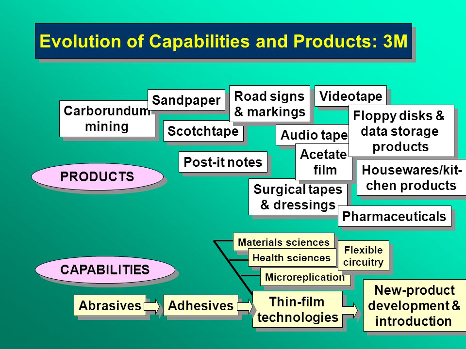 1)Why the surge of interest in knowledge management (KM).