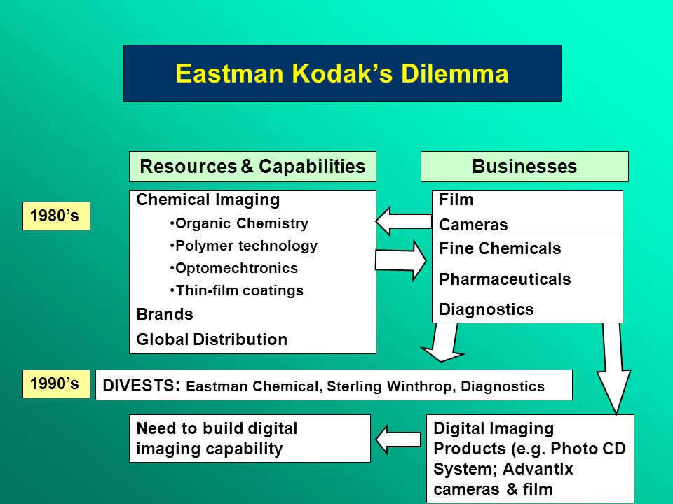 Eastman Kodak's Dilemma 1980's 1990's Resources & CapabilitiesBusinesses Chemical Imaging Organic Chemistry Polymer technology Optomechtronics Thin-film coatings Brands Global Distribution Film Cameras DIVESTS : Eastman Chemical, Sterling Winthrop, Diagnostics Need to build digital imaging capability Digital Imaging Products (e.g.