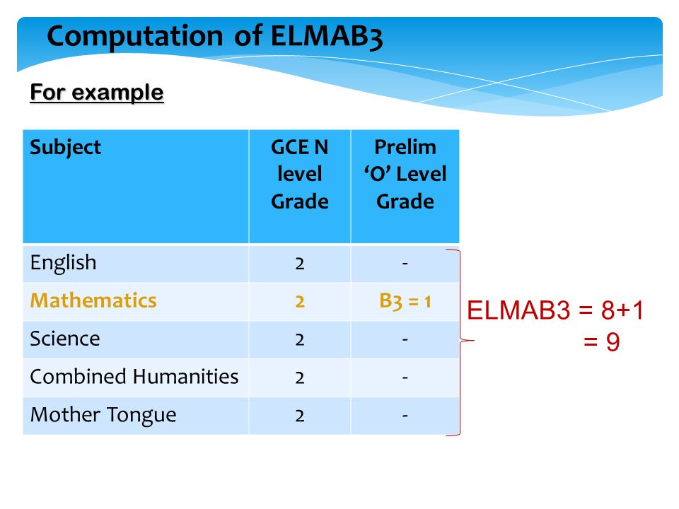 Computation of ELMAB3 For example SubjectGCE N level Grade Prelim 'O' Level Grade English2- Mathematics2B3 = 1 Science2- Combined Humanities2- Mother