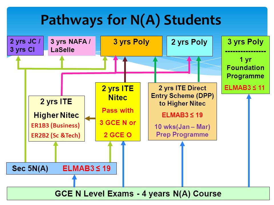 Pathways for N(A) Students GCE N Level Exams - 4 years N(A) Course 3 yrs Poly ---------------- 1 yr Foundation Programme ELMAB3 ≤ 11 2 yrs ITE Direct