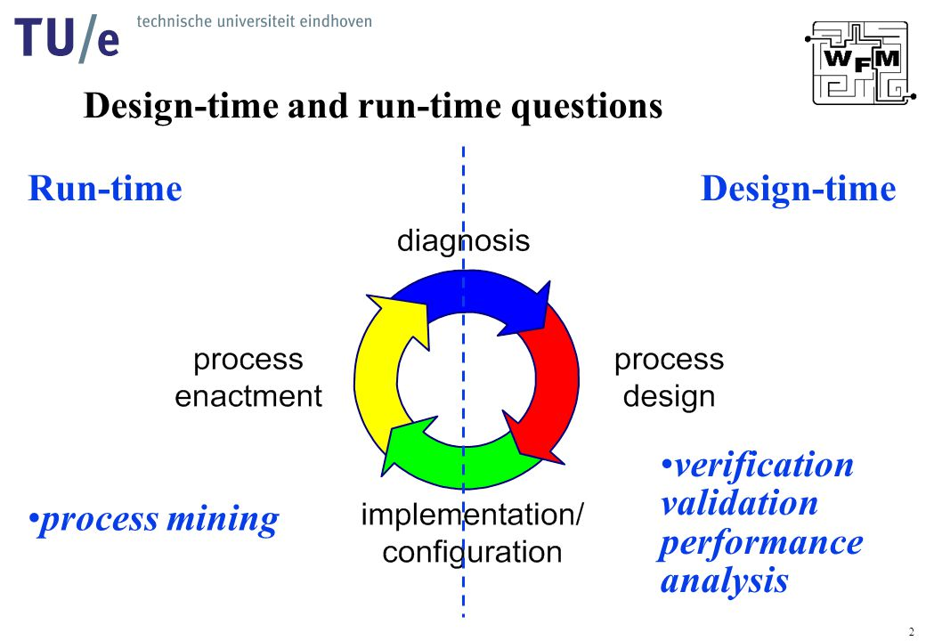 2 Design-time and run-time questions Run-timeDesign-time process mining verification validation performance analysis