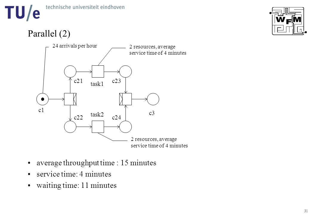 31 Parallel (2) average throughput time : 15 minutes service time: 4 minutes waiting time: 11 minutes task2 task1 c3 c1 c21 24 arrivals per hour c23 c24c22 2 resources, average service time of 4 minutes 2 resources, average service time of 4 minutes
