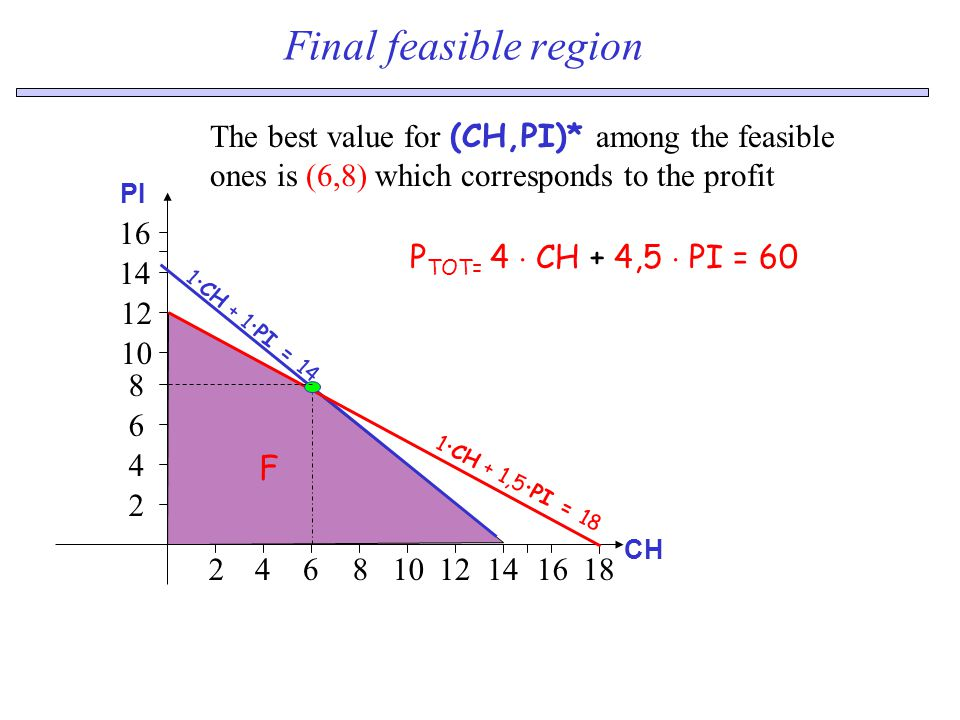 Final feasible region The best value for (CH,PI)* among the feasible ones is (6,8) which corresponds to the profit P TOT= 4  CH + 4,5  PI = 60 1  C