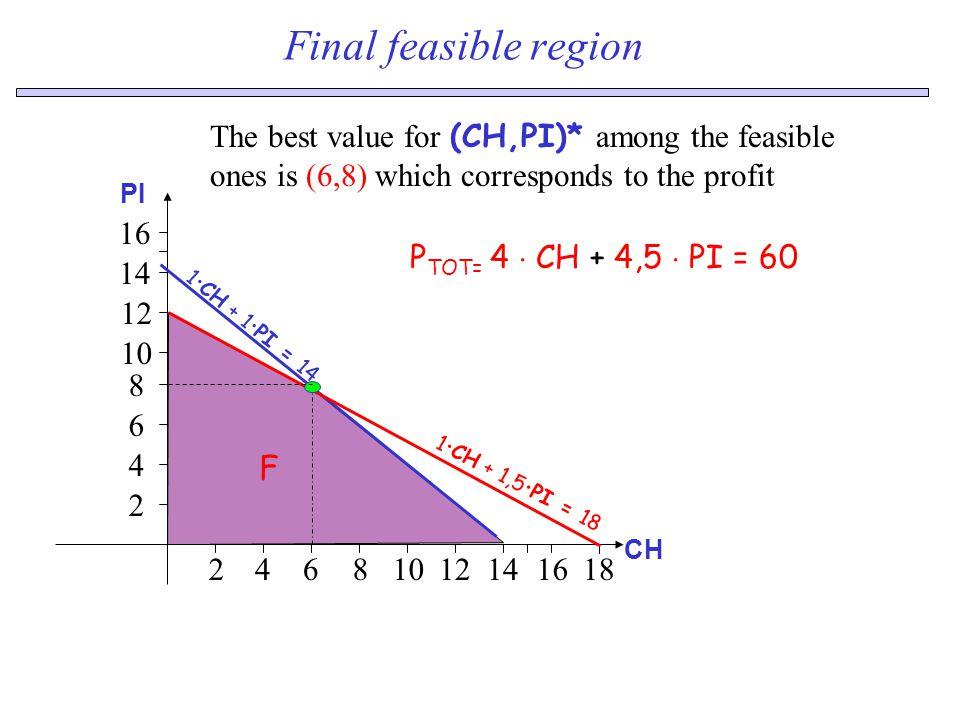 Production problem with Excel Let us consider the Excel table Objective function c6*c8+d6*d8 Cost: c5*c8+d5*d8 Hours: c7*d8+d7*d8 Equation of the Constraints data Real decision variables c8,d8
