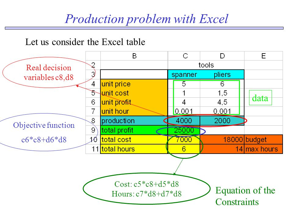 Production problem with Excel 384=8 men * 8 hours *6days 288= 3 machines * 16 hours * 6days 192= 2 machines * 16 hours * 6days data