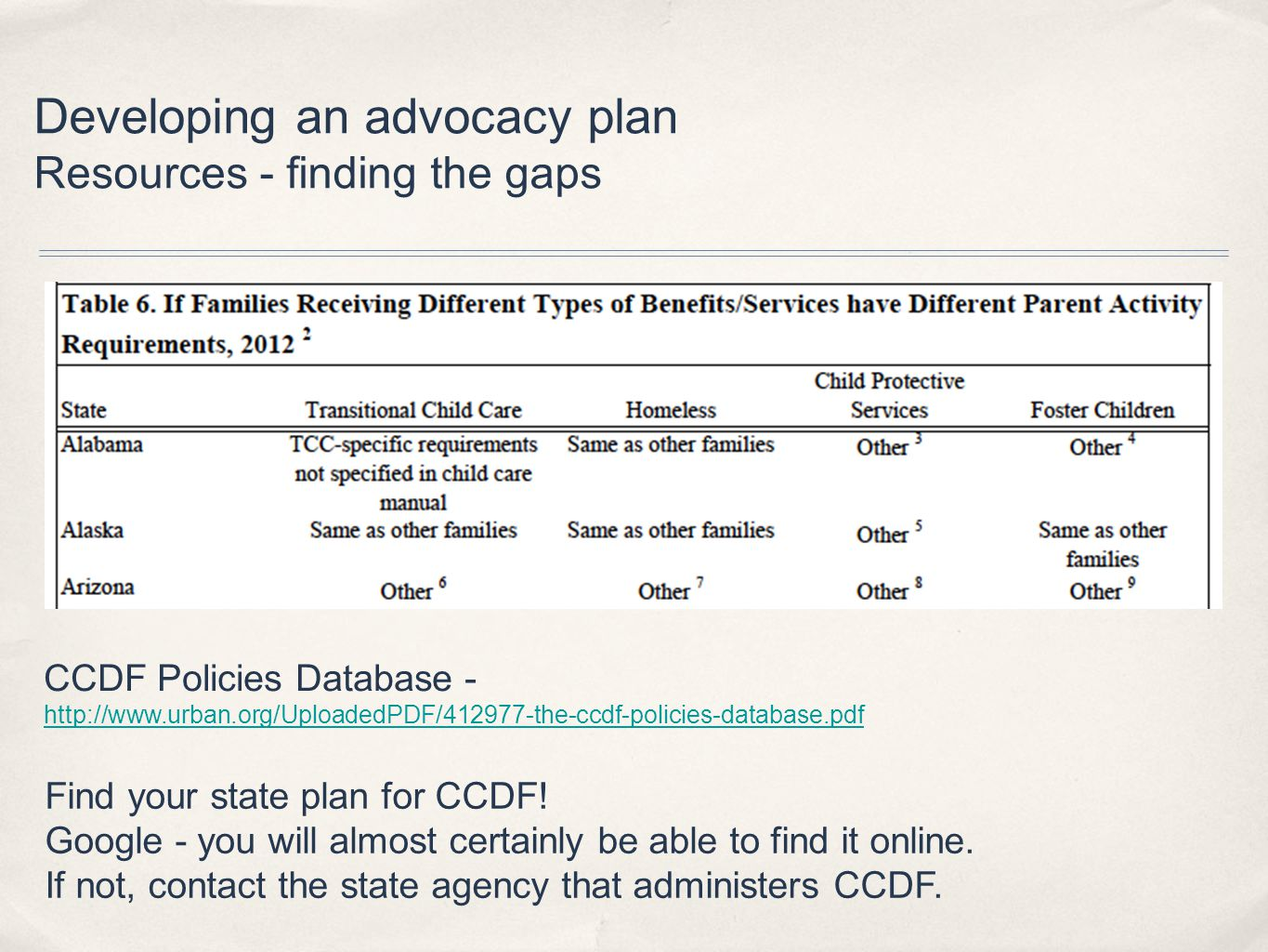 Developing an advocacy plan Resources - finding the gaps CCDF Policies Database - http://www.urban.org/UploadedPDF/412977-the-ccdf-policies-database.pdf http://www.urban.org/UploadedPDF/412977-the-ccdf-policies-database.pdf Find your state plan for CCDF.
