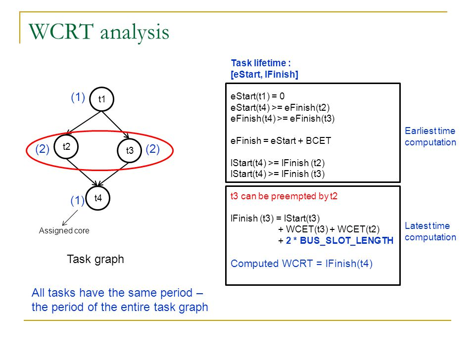 WCRT analysis t3 t2 t4 t1 (1) (2) (1) Assigned core Task graph Task lifetime : [eStart, lFinish] eStart(t1) = 0 eStart(t4) >= eFinish(t2) eFinish(t4) >= eFinish(t3) eFinish = eStart + BCET lStart(t4) >= lFinish (t2) lStart(t4) >= lFinish (t3) t3 can be preempted by t2 lFinish (t3) = lStart(t3) + WCET(t3) + WCET(t2) + 2 * BUS_SLOT_LENGTH Computed WCRT = lFinish(t4) Earliest time computation Latest time computation All tasks have the same period – the period of the entire task graph