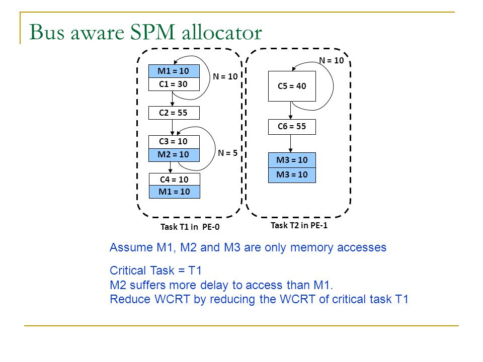 Bus aware SPM allocator M1 = 10 C1 = 30 C2 = 55 C3 = 10 M2 = 10 N = 10 N = 5 C4 = 10 M1 = 10 Task T1 in PE-0 C5 = 40 C6 = 55 N = 10 M3 = 10 Task T2 in PE-1 Assume M1, M2 and M3 are only memory accesses Critical Task = T1 M2 suffers more delay to access than M1.