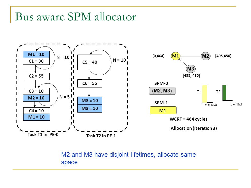 Bus aware SPM allocator M1 = 10 C1 = 30 C2 = 55 C3 = 10 M2 = 10 N = 10 N = 5 C4 = 10 M1 = 10 Task T1 in PE-0 C5 = 40 C6 = 55 N = 10 M3 = 10 Task T2 in PE-1 M2 and M3 have disjoint lifetimes, allocate same space SPM-0 SPM-1 M1 M2 M3 [0,464] [455, 480] [405,450] (M2, M3) t = 464 t = 463 T1T2 WCRT = 464 cycles M1 Allocation (iteration 3)