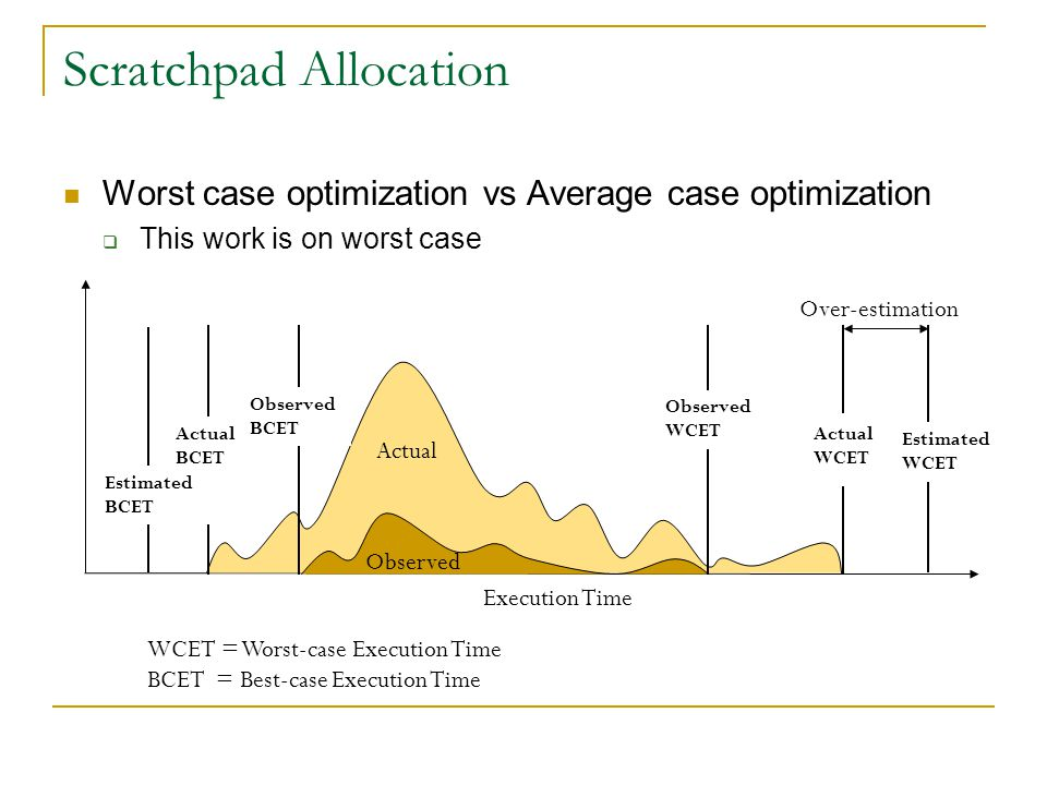 Scratchpad Allocation Worst case optimization vs Average case optimization  This work is on worst case Actual BCET Actual WCET Execution Time Observed WCET Estimated BCET Actual Observed Over-estimation WCET = Worst-case Execution Time BCET = Best-case Execution Time Observed BCET Estimated WCET Actual WCET