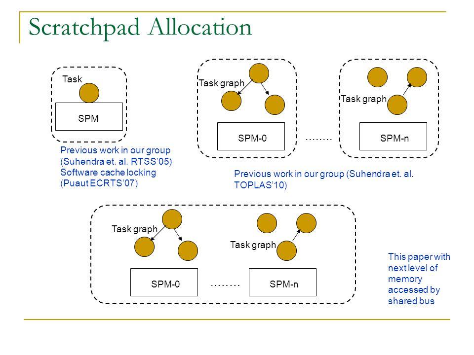 WCRT analysis t3 t2 t4 t1 (1) (2) (1) Assigned core Task graph Task lifetime : [eStart, lFinish] eStart(t1) = 0 eStart(t4) >= eFinish(t2) eFinish(t4) >= eFinish(t3) eFinish = eStart + BCET lStart(t4) >= lFinish (t2) lStart(t4) >= lFinish (t3) t3 can be preempted by t2 lFinish (t3) = lStart(t3) + WCET(t3) + WCET(t2) + 2 * BUS_SLOT_LENGTH Computed WCRT = lFinish(t4) Earliest time computation Latest time computation All tasks have the same period – the period of the entire task graph