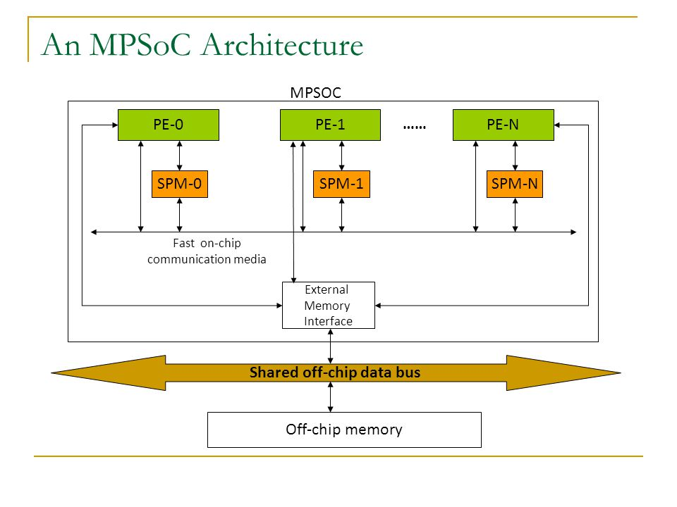Allocation framework Bus-delay aware WCET analysis Task WCET Total delay (bus delay + memory latency) to access variables along WCEP WCRT analysis Variable lifetime and critical path information Bus aware SPM allocator Enough space.