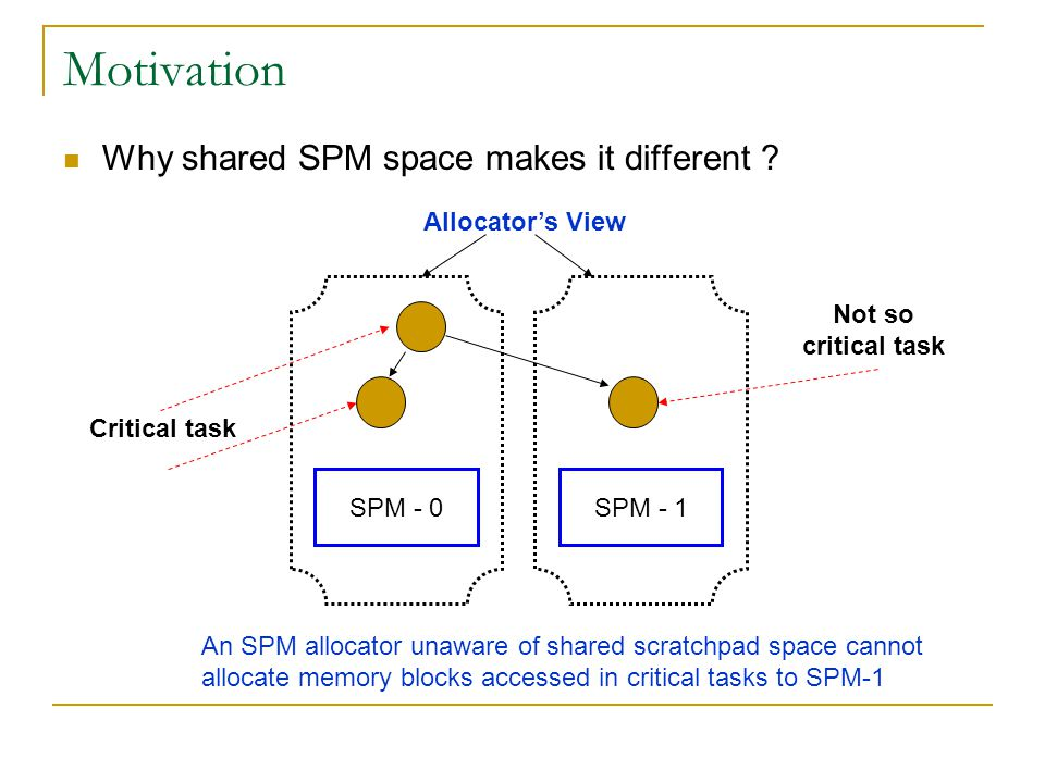 Motivation Why shared SPM space makes it different .
