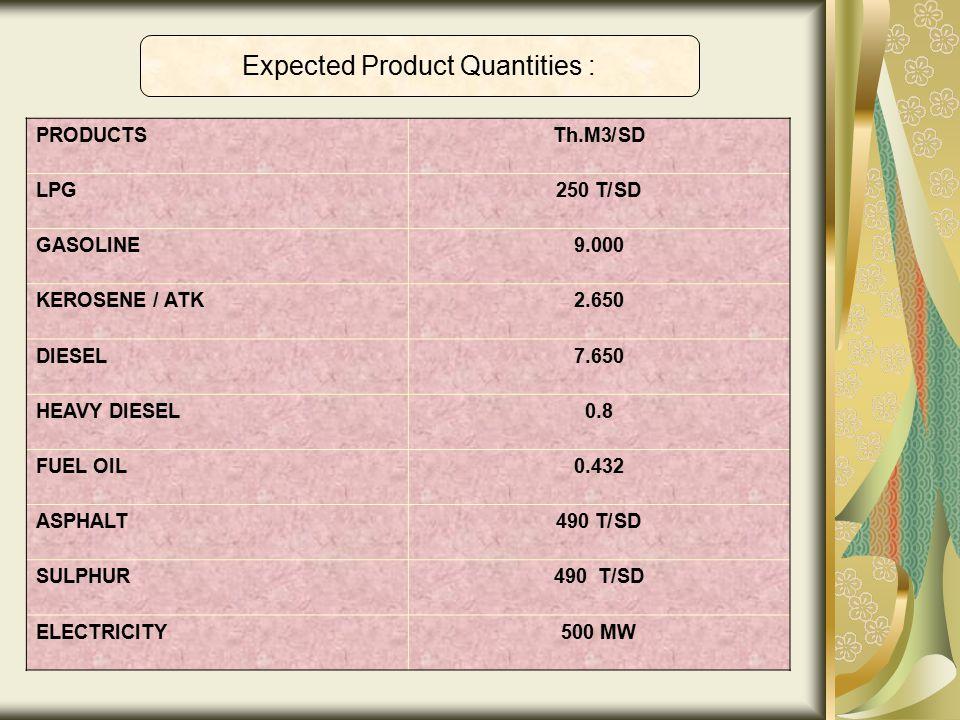 Expected Product Quantities : Th.M3/SDPRODUCTS 250 T/SDLPG 9.000GASOLINE 2.650KEROSENE / ATK 7.650DIESEL 0.8HEAVY DIESEL 0.432FUEL OIL 490 T/SDASPHALT