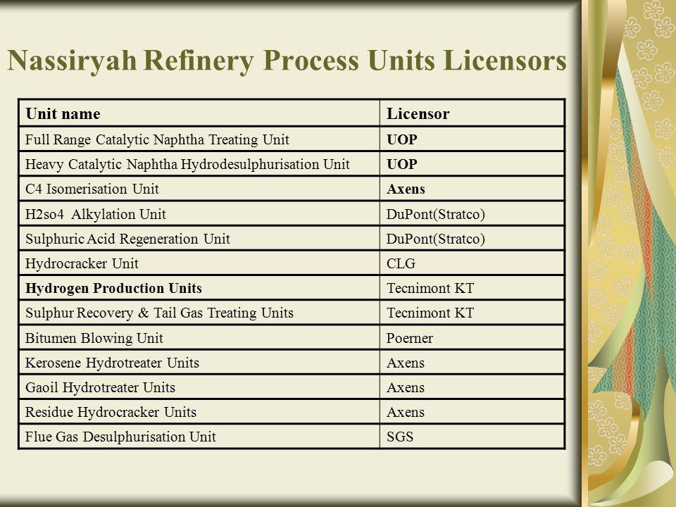 Nassiryah Refinery Process Units Licensors LicensorUnit name UOPFull Range Catalytic Naphtha Treating Unit UOPHeavy Catalytic Naphtha Hydrodesulphuris