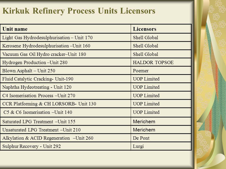 Kirkuk Refinery Process Units Licensors LicensorsUnit name Shell GlobalLight Gas Hydrodesulphurisation – Unit 170 Shell GlobalKerosene Hydrodesulphuri