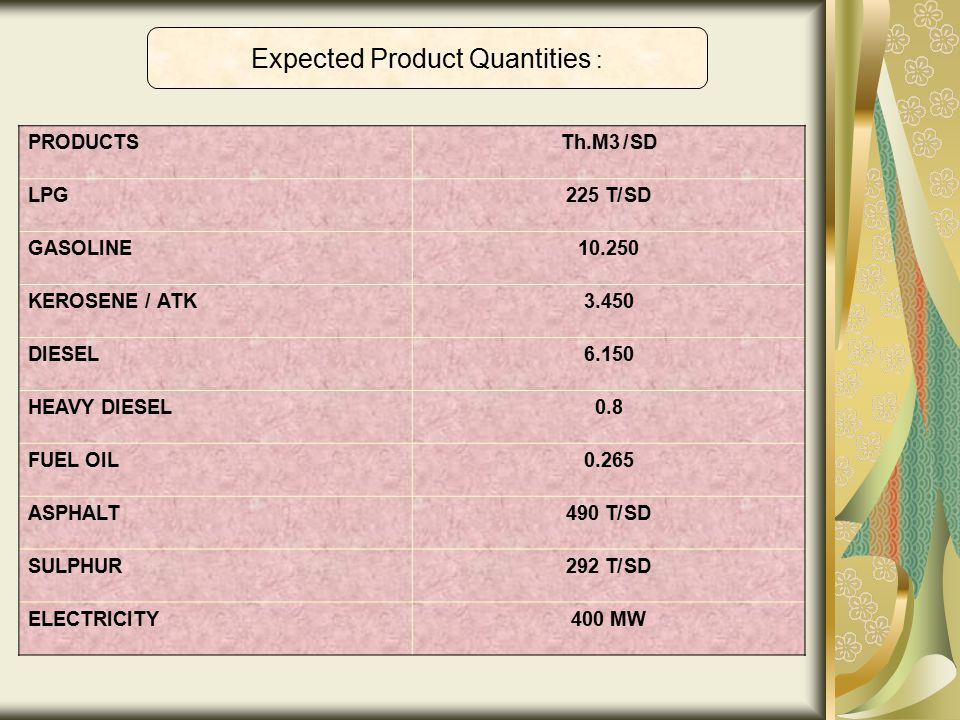 Expected Product Quantities : Th.M3 /SDPRODUCTS 225 T/SDLPG 10.250GASOLINE 3.450KEROSENE /ATK 6.150DIESEL 0.8HEAVY DIESEL 0.265FUEL OIL 490 T/SDASPHAL
