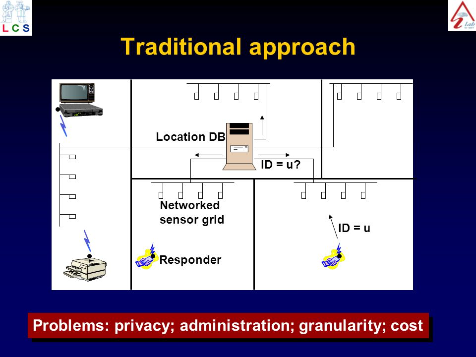 Traditional approach Networked sensor grid Location DB ID = u ID = u.