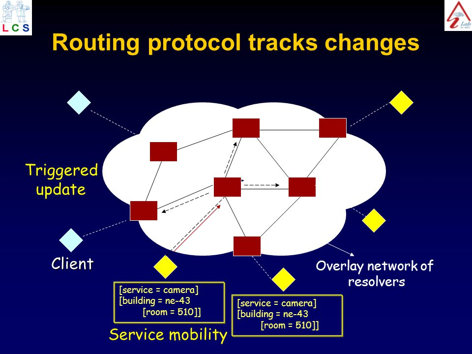 Routing protocol tracks changes Overlay network of resolvers Client [service = camera] [building = ne-43 [room = 510]] Triggered update Service mobility [service = camera] [building = ne-43 [room = 510]]