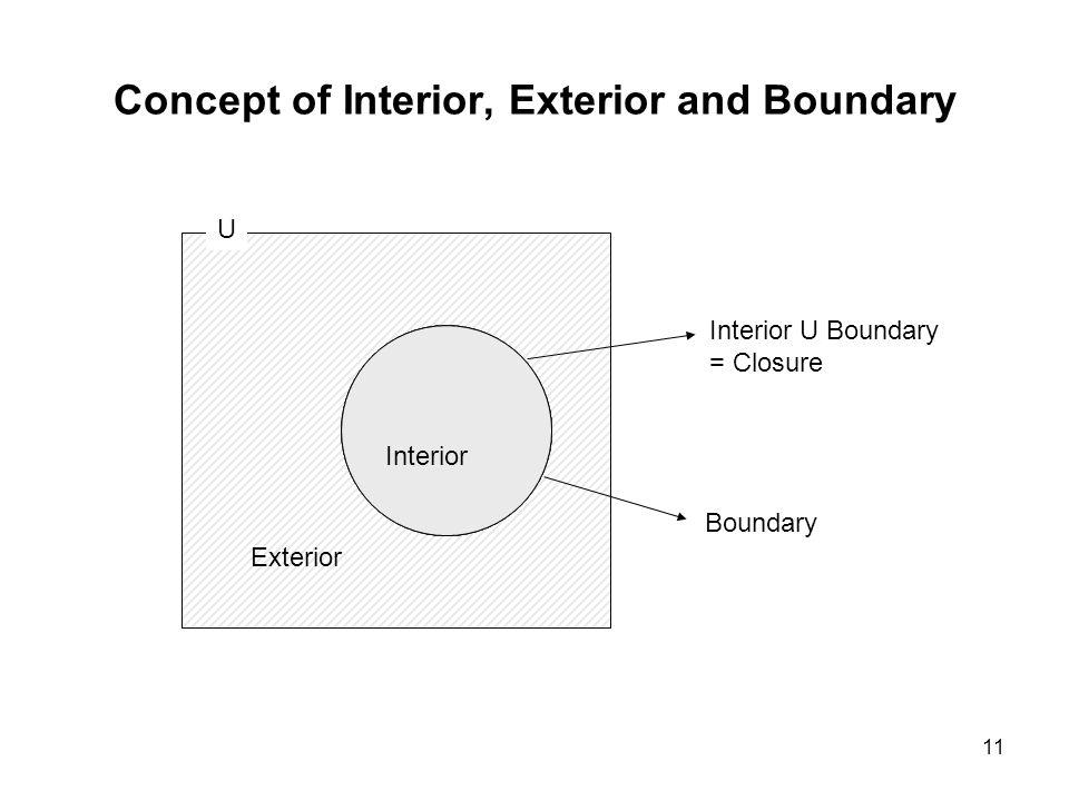 11 Concept of Interior, Exterior and Boundary U Boundary Interior Exterior Interior U Boundary = Closure